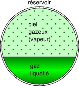 Réservoir de gaz liquéfié. Source : http://data.abuledu.org/URI/50cc448e-reservoir-de-gaz-liquefie