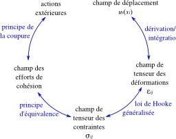 Résistance des matériaux. Source : http://data.abuledu.org/URI/52d534f4-resistance-des-materiaux