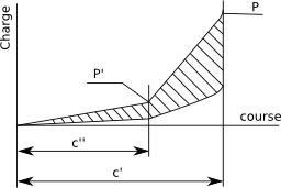 Ressorts à anneaux d'acier. Source : http://data.abuledu.org/URI/50c6e2d5-ressorts-a-anneaux-d-acier