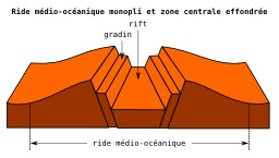 Ride médio océanique. Source : http://data.abuledu.org/URI/509ebd86-ride-medio-oceanique