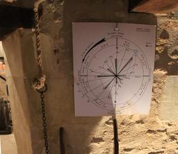 Rose des vents de meunier. Source : http://data.abuledu.org/URI/55db8266-rose-des-vents-de-meunier