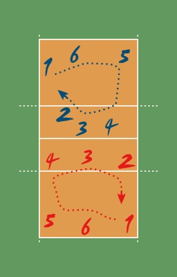 Rotation au Volleyball. Source : http://data.abuledu.org/URI/50d4b668-rotation-au-volleyball