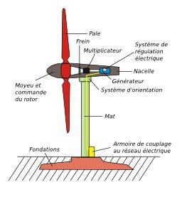 Schéma d'éolienne. Source : http://data.abuledu.org/URI/50cb7fcf-schema-d-eolienne