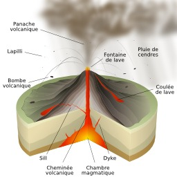 Schéma d'éruption volcanique. Source : http://data.abuledu.org/URI/5093d8ba-schema-d-eruption-volcanique