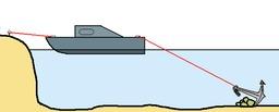 Schéma d'un bateau à l'ancre. Source : http://data.abuledu.org/URI/503dc437-schema-d-un-bateau-a-l-ancre