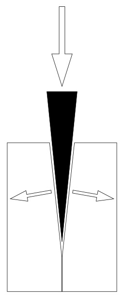 Schéma d'un coin à bois. Source : http://data.abuledu.org/URI/51569f2b-schema-d-un-coin-a-bois