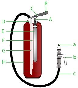 Schéma d'un extincteur à poudre. Source : http://data.abuledu.org/URI/546bc241-schema-d-un-extincteur-a-poudre