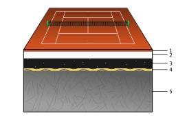 Schéma d'un terrain de tennis. Source : http://data.abuledu.org/URI/51a5a48f-schema-d-un-terrain-de-tennis