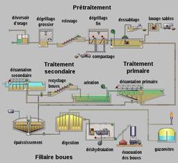 Schéma d'usine de dépollution. Source : http://data.abuledu.org/URI/56b78227-schema-d-usine-de-depollution