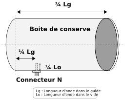 Schéma de boite de conserve utilisée comme antenne. Source : http://data.abuledu.org/URI/502b706e-schema-de-boite-de-conserve-utilisee-comme-antenne