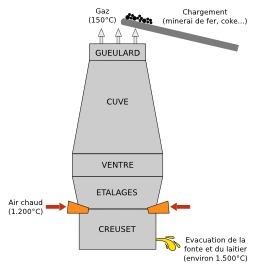 Schéma de chargement d'un haut fourneau. Source : http://data.abuledu.org/URI/56c224c7-schema-de-chargement-d-un-haut-fourneau