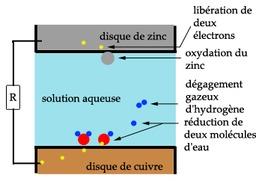 Schéma de la pile Volta. Source : http://data.abuledu.org/URI/50c26934-schema-de-la-pile-volta