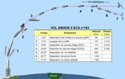 Schéma de lancement d'Ariane 5. Source : http://data.abuledu.org/URI/502eccd6-schema-de-lancement-d-ariane-5