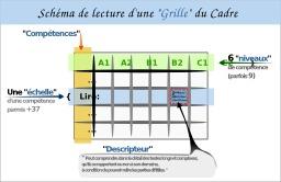 Schéma de lecture d'une grille du CEFR. Source : http://data.abuledu.org/URI/56585f5a-schema-de-lecture-d-une-grille-du-cefr