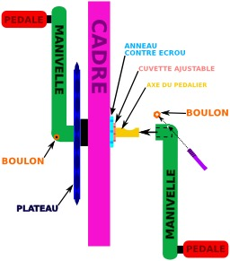Schéma de pédalier de vélo. Source : http://data.abuledu.org/URI/56581e75-schema-de-pedalier-de-velo