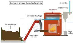 Schéma de principe d'une chaufferie bois. Source : http://data.abuledu.org/URI/56b7617b-schema-de-principe-d-une-chaufferie-bois
