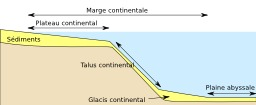 Schéma du plateau continental. Source : http://data.abuledu.org/URI/5094ec99-schema-du-plateau-continental