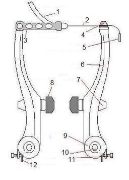 Schéma du système de freinage d'un vélo. Source : http://data.abuledu.org/URI/504310d2-schema-du-systeme-de-freinage-d-un-velo