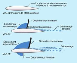 Schémas d'écoulements transsoniques. Source : http://data.abuledu.org/URI/52c866b8-schemas-d-ecoulements-transsoniques