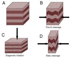 Schistosité des roches. Source : http://data.abuledu.org/URI/50a2977d-schistosite-des-roches