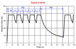 Signal national d'alerte. Source : http://data.abuledu.org/URI/51f3e284-signal-national-d-alerte