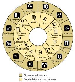 Signes astronomiques et astrologiques. Source : http://data.abuledu.org/URI/50b09fa3-signes-astronomiques-et-astrologiques