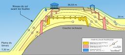 Site archéologique de Troie. Source : http://data.abuledu.org/URI/51d4a54b-site-archeologique-de-troie