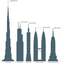 Six gratte-ciels. Source : http://data.abuledu.org/URI/52630705-six-gratte-ciels