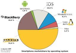 Smartphone en 2009. Source : http://data.abuledu.org/URI/5705898e-smartphone-en-2009