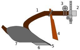 Soc de charrue ancienne. Source : http://data.abuledu.org/URI/52acd20a-soc-de-charrue-ancienne