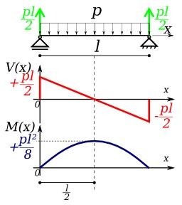 Sollicitations d'une poutre. Source : http://data.abuledu.org/URI/50a95f54-sollicitations-d-une-poutre