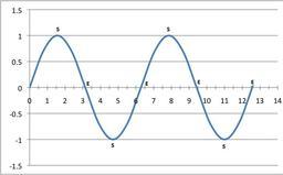 Solstices et équinoxes. Source : http://data.abuledu.org/URI/52bd5102-solstices-et-equinoxes