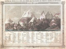 Sommets du monde en 1852. Source : http://data.abuledu.org/URI/5452aebb-sommets-du-monde-en-1852
