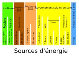 Sources d'énergie. Source : http://data.abuledu.org/URI/50cb92bd-sources-d-energie