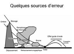 Sources d'erreur de radar météorologique. Source : http://data.abuledu.org/URI/5232e34b-sources-d-erreur-de-radar-meteorologique