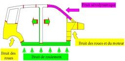 Sources de bruit d'une voiture. Source : http://data.abuledu.org/URI/50d5bfba-sources-de-bruit-d-une-voiture