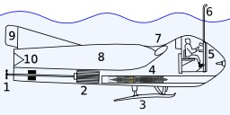 Sous-marin. Source : http://data.abuledu.org/URI/5648c07b-sous-marin