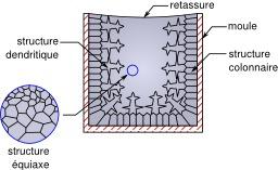 Structure cristalline d'un lingot. Source : http://data.abuledu.org/URI/513e3fcb-structure-cristalline-d-un-lingot
