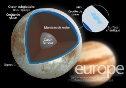 Structure d'Europe. Source : http://data.abuledu.org/URI/51afb551-structure-d-europe