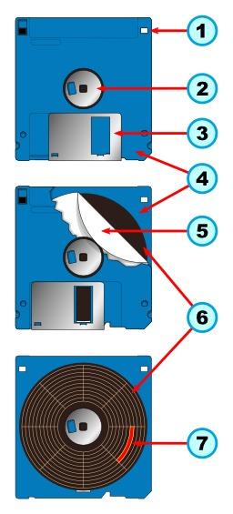Structure d'une disquette 3,5 pouces. Source : http://data.abuledu.org/URI/52cf3b37-structure-d-une-disquette-3-5-pouces