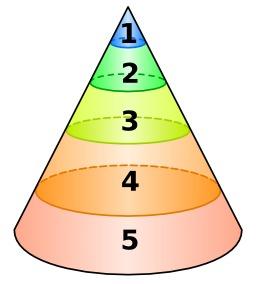 Structure de la psyché d'après Jung. Source : http://data.abuledu.org/URI/529e5ae6-structure-de-la-psyche-d-apres-jung