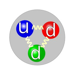 Structure en 3 quarks du neutron. Source : http://data.abuledu.org/URI/50be62c6-structure-en-3-quarks-du-neutron