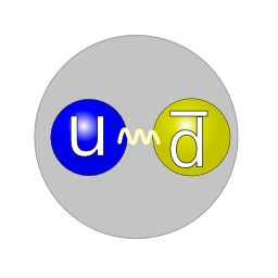 Structure en quarks du pion. Source : http://data.abuledu.org/URI/50be6397-structure-en-quarks-du-pion