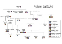 Succession simplifiée de Bourgogne. Source : http://data.abuledu.org/URI/5070972e-succession-simplifiee-de-bourgogne