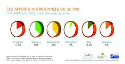 Surimi et nutrition. Source : http://data.abuledu.org/URI/5446d779-surimi-et-nutrition