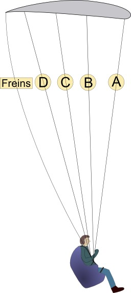 Suspentage de parapente à 4 rangées. Source : http://data.abuledu.org/URI/50b127e9-suspentage-de-parapente-a-4-rangees