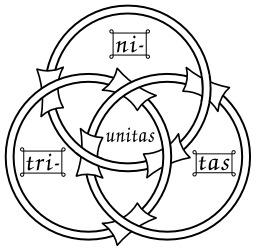 Symbolique médiévale des anneaux borroméens. Source : http://data.abuledu.org/URI/5357e398-symbolique-medievale-des-anneaux-borromeens