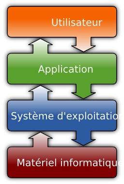 Système d'exploitation. Source : http://data.abuledu.org/URI/5300ce3d-systeme-d-exploitation