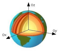 Système de coordonnées cartésiennes. Source : http://data.abuledu.org/URI/5096a1bc-systeme-de-coordonnees-cartesiennes