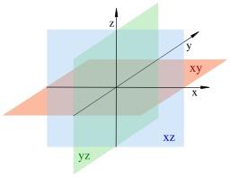 Système de coordonnées dans l'espace. Source : http://data.abuledu.org/URI/5183091e-systeme-de-coordonnees-dans-l-espace
